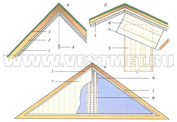 Рис. 2. Обшивка фронтонов вертикальным сайдингом: а - определение центральной.