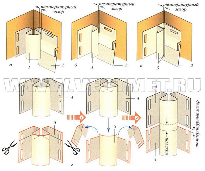 Монтаж внутренних угловых профилей