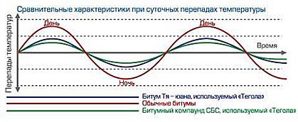 Сравнительные характеристики при суточных перепадах температуры