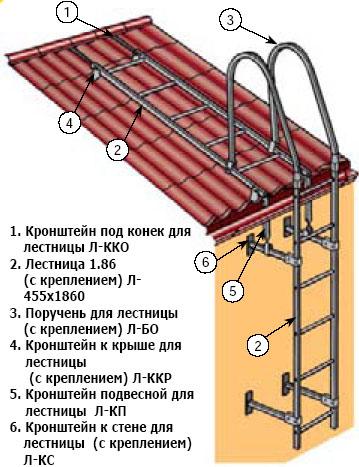 инструкцией по монтажу подъемных секцио