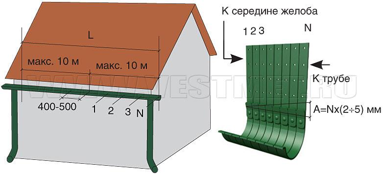 монтажу по металлпрофиль инструкции