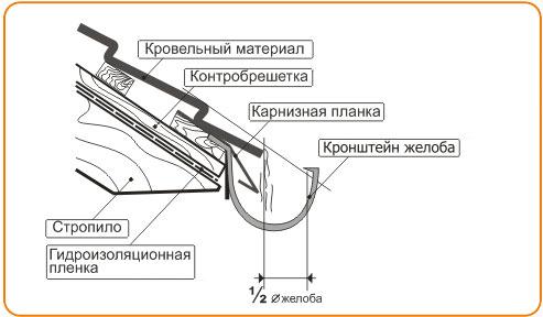 Водосточная система своими руками изготовление