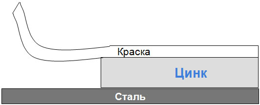 Обычная система стали