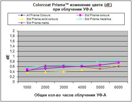 Colorcoat Prisma™ - тестирование УФ-А лучами