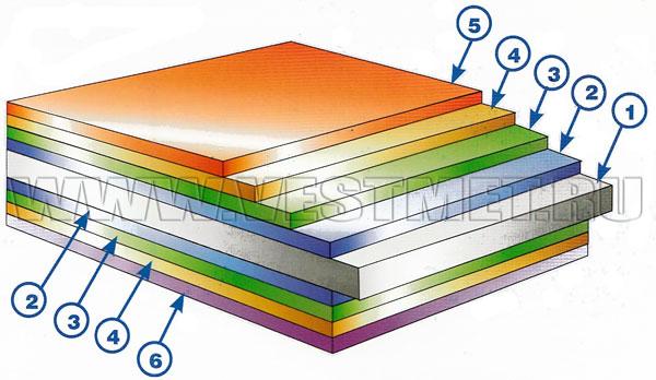 Структура стального листа с покрытием