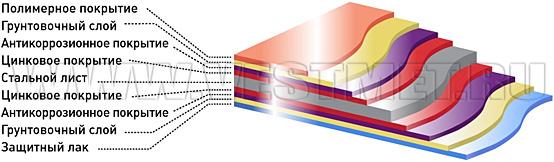 Структура стального листа металлочерепицы c покрытием полиэстер