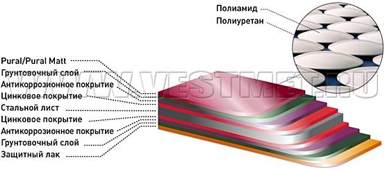 Структура стального листа металлочерепицы c покрытиями Pural и Pural Matt