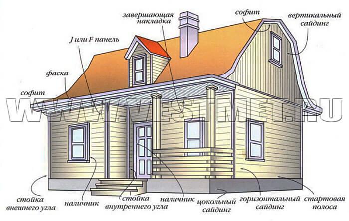 Расположение сайдинга на фасадах