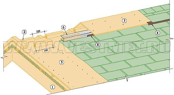 Вариант устройства вентиляционного конька
