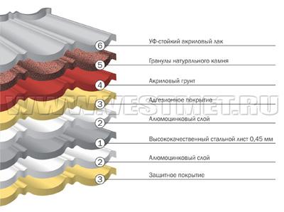 Структура композитной черепицы Люксард