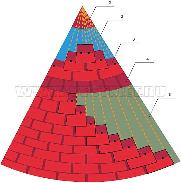 Дзержинский ремонт крыш