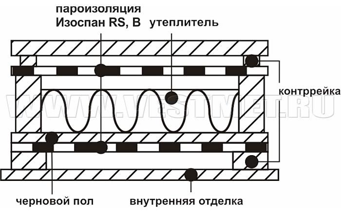 Срок службы рулонной гидроизоляции фундамента