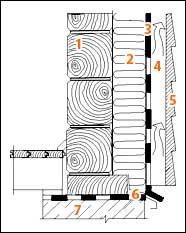 Применение материала Изоспан AS в брусчатой стене с наружным утеплением