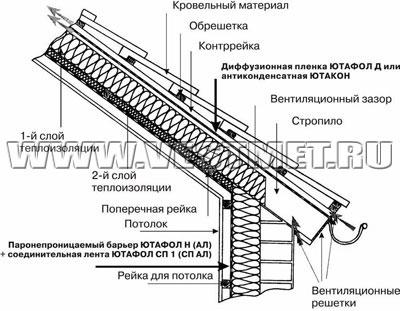 Ремонт строительство услуги крыша