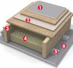 Изовер характеристики оптимал теплоизоляция венти